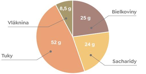 Arašidy - Nutričné hodnoty