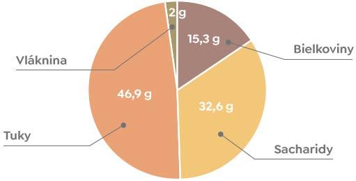 Nutričné hodnoty kešu orechov
