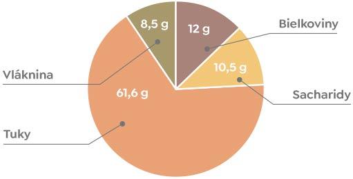 Lieskové orechy - Nutričné hodnoty