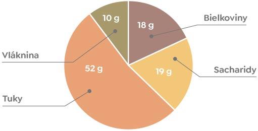 Mandle - Nutričné hodnoty