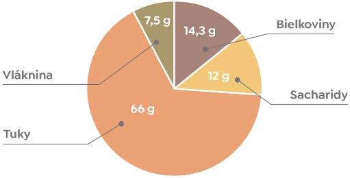 Para orechy- Nutričné hodnoty
