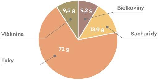 Pekanové orechy- Nutričné hodnoty