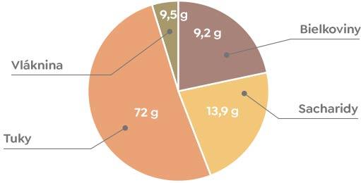 Píniové oriešky- Nutričné hodnoty
